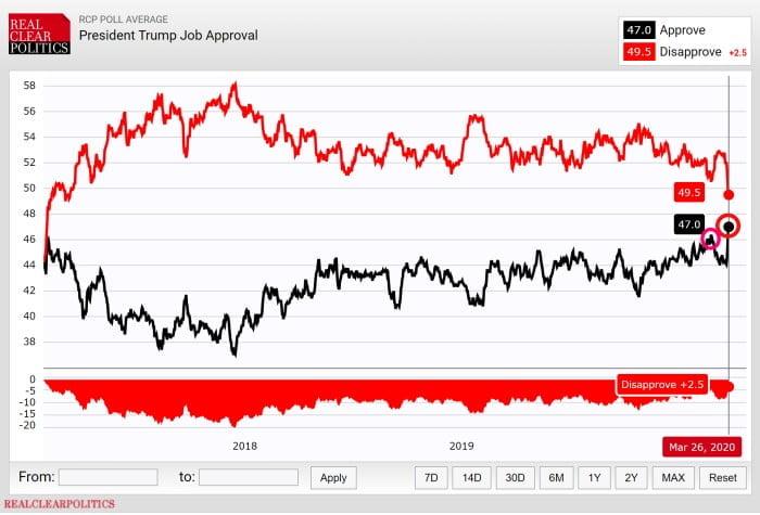 Real Clear Encuestas Trump 20201