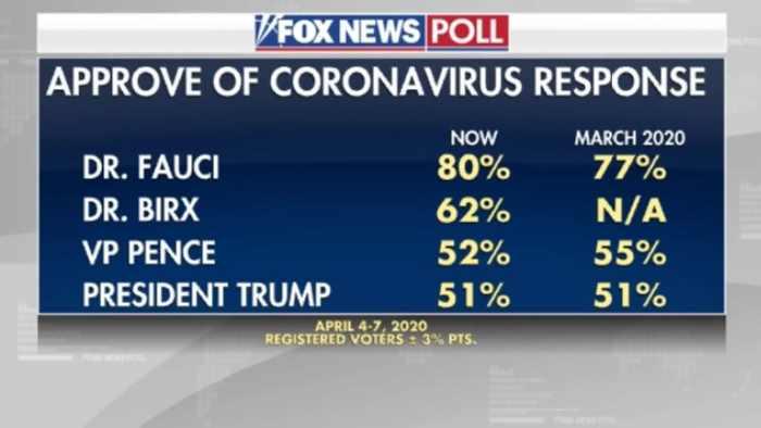 Approve of coronavirus response