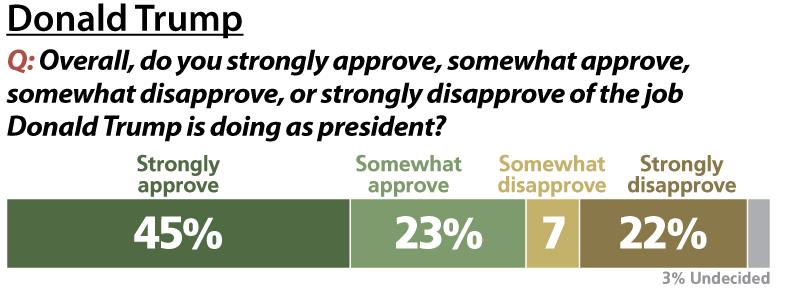 Trump vs Romney poll 2