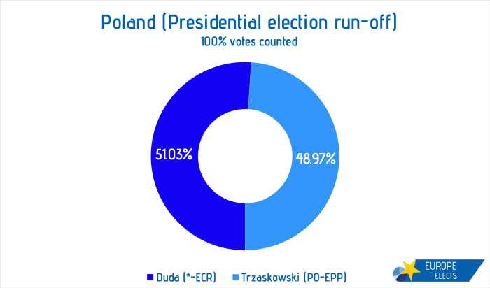 Poland segunda ronda